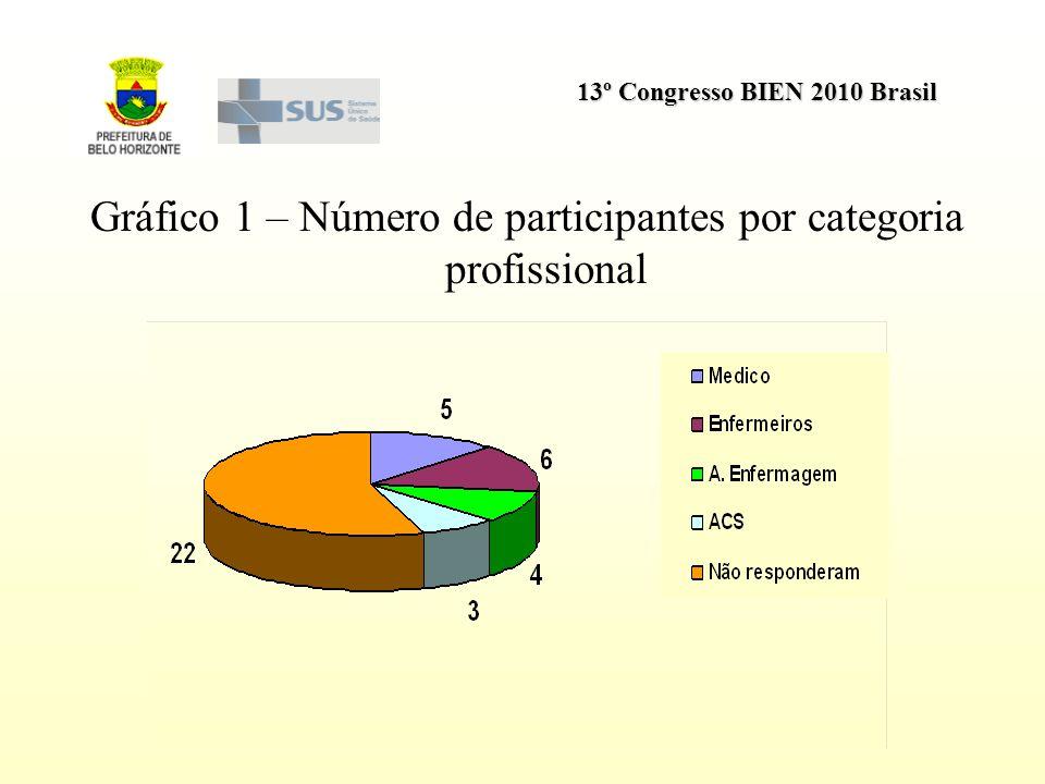 Gráfico 1 – Número de participantes por categoria profissional