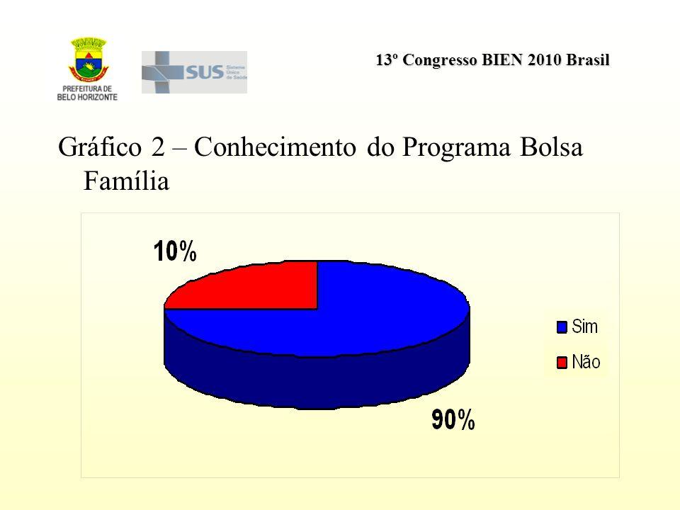Gráfico 2 – Conhecimento do Programa Bolsa Família