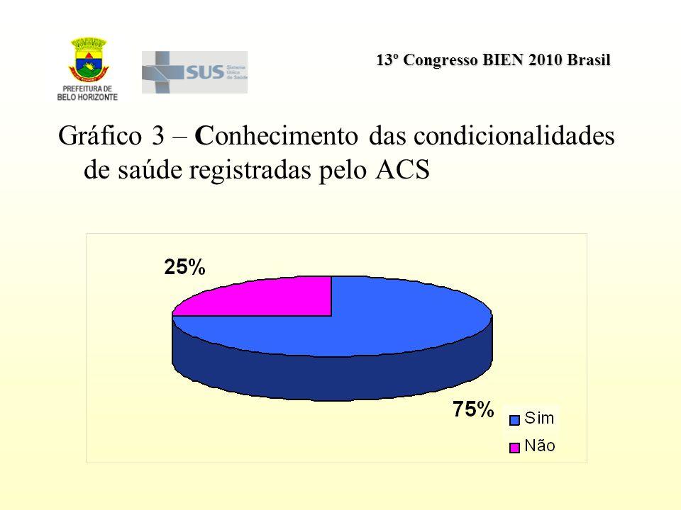 Gráfico 3 – Conhecimento das condicionalidades de saúde registradas pelo ACS
