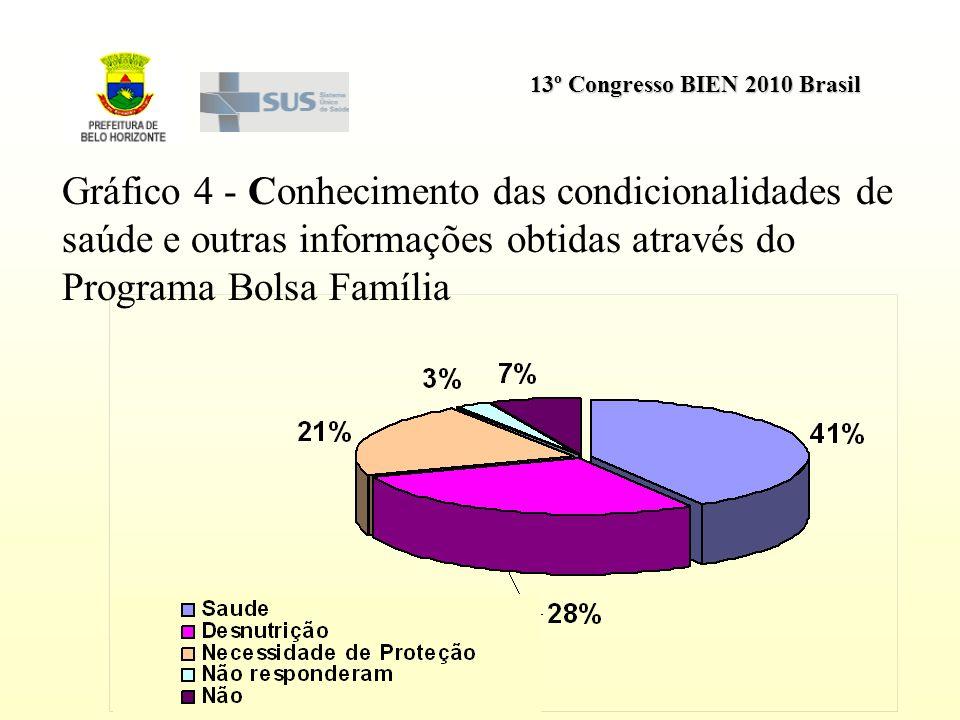Gráfico 4 - Conhecimento das condicionalidades de saúde e outras informações obtidas através do Programa Bolsa Família