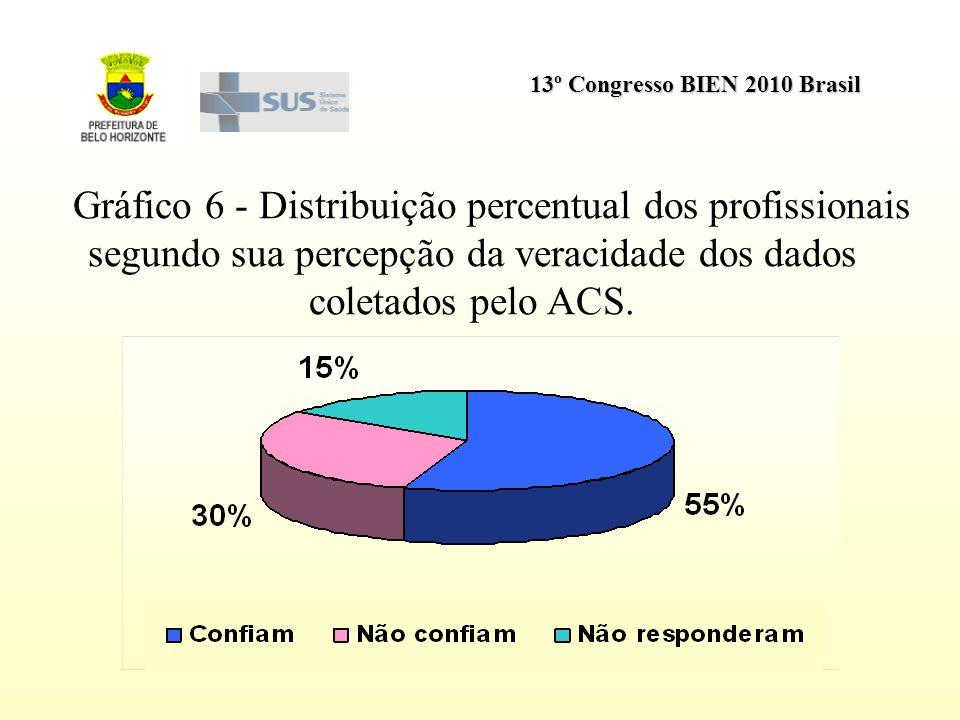 Gráfico 6 - Distribuição percentual dos profissionais segundo sua percepção da veracidade dos dados coletados pelo ACS.