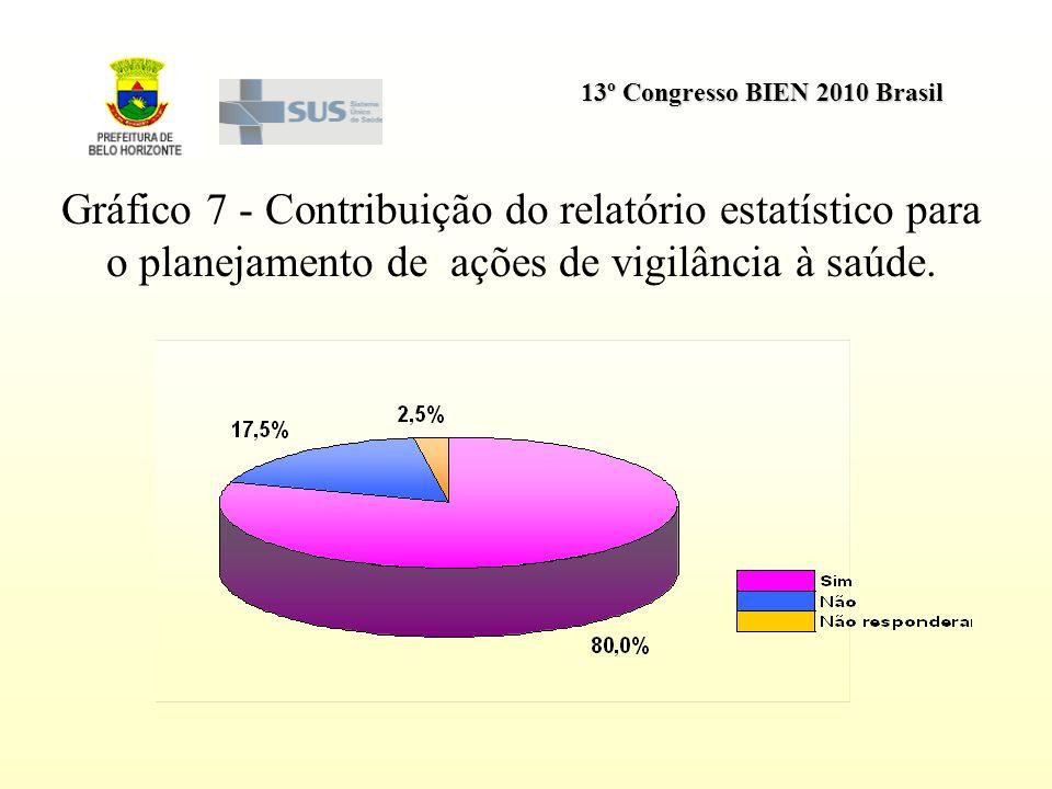 Gráfico 7 - Contribuição do relatório estatístico para o planejamento de ações de vigilância à saúde.