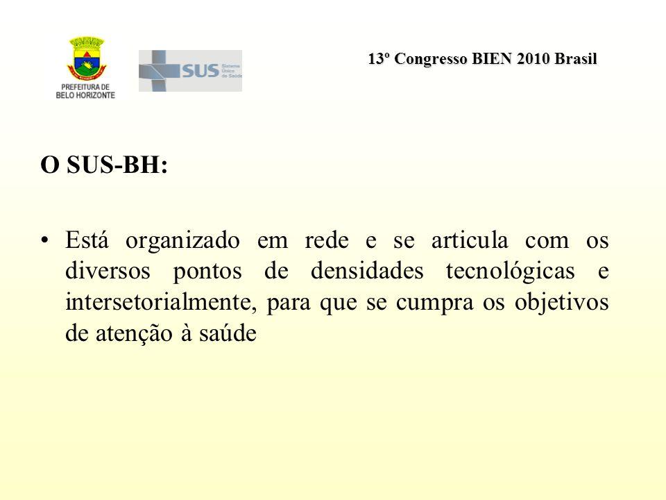 O SUS-BH: