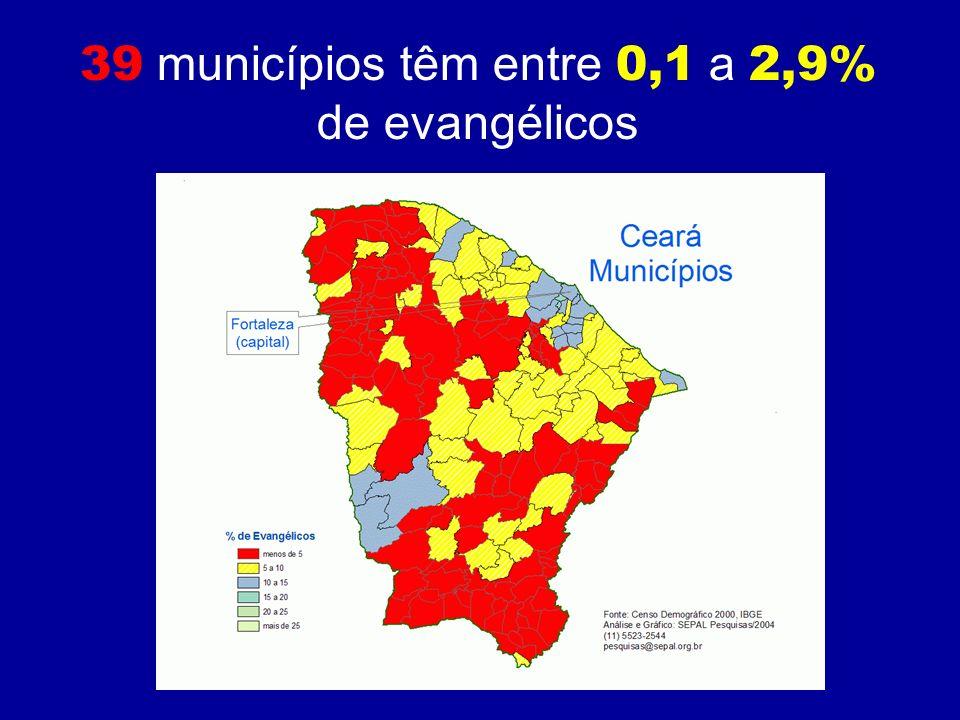 39 municípios têm entre 0,1 a 2,9%