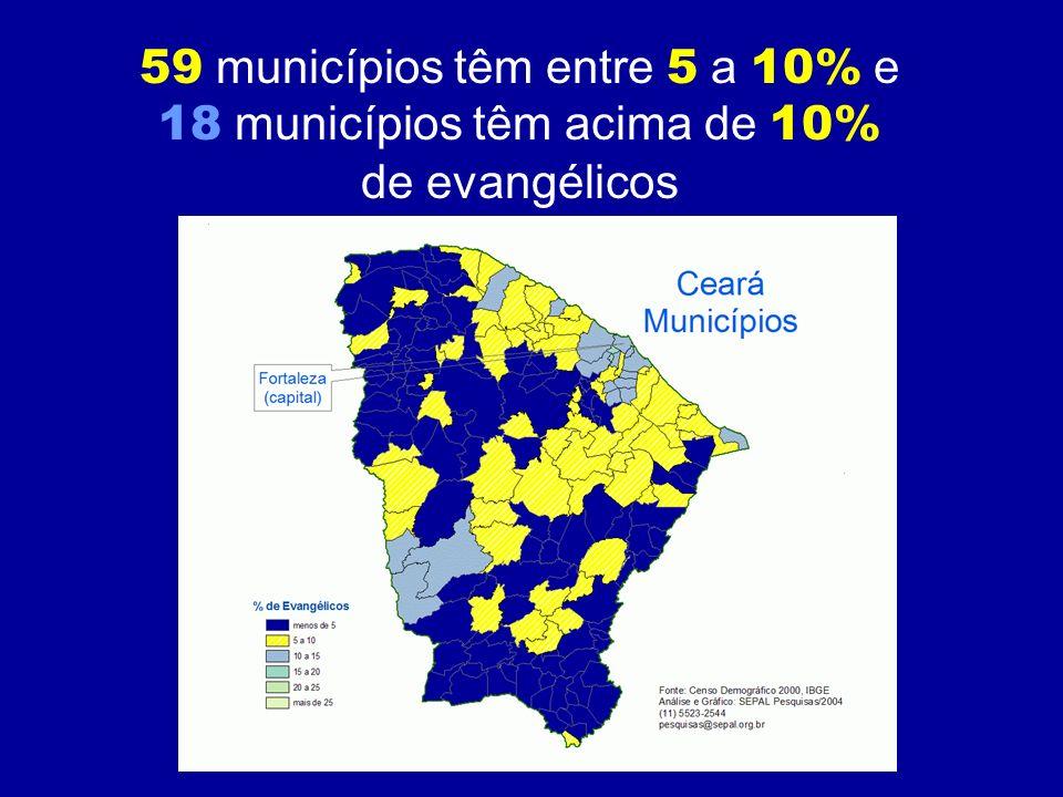 59 municípios têm entre 5 a 10% e 18 municípios têm acima de 10%