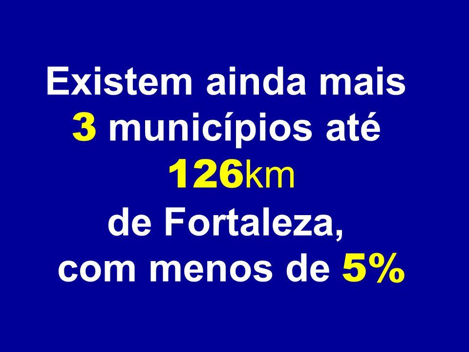 Existem ainda mais 3 municípios até 126km de Fortaleza, com menos de 5%