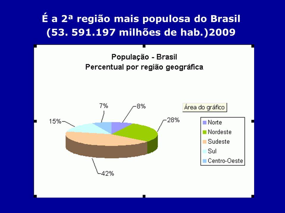 É a 2ª região mais populosa do Brasil (53. 591. 197 milhões de hab