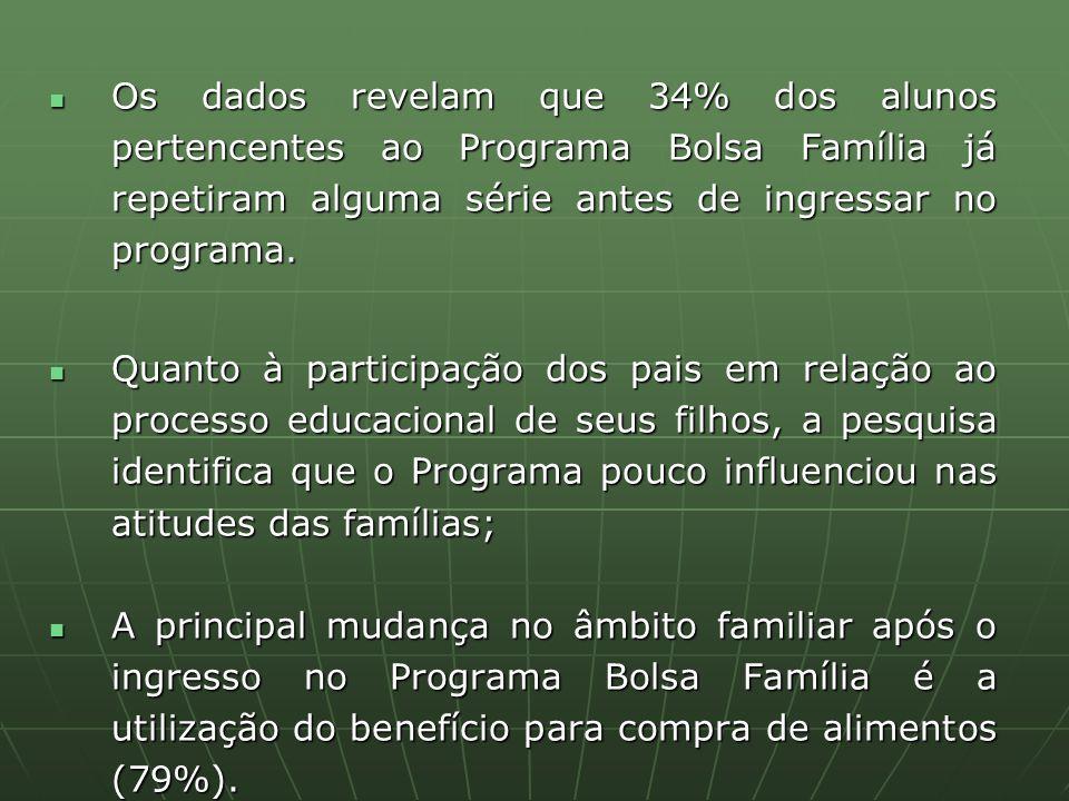 Os dados revelam que 34% dos alunos pertencentes ao Programa Bolsa Família já repetiram alguma série antes de ingressar no programa.
