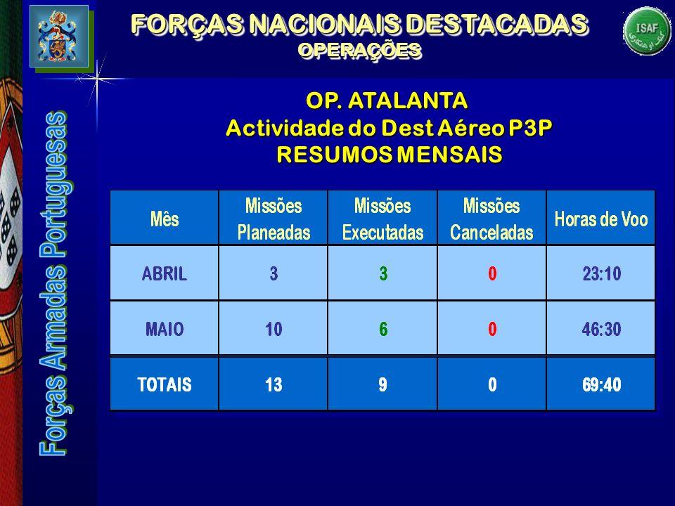 FORÇAS NACIONAIS DESTACADAS OPERAÇÕES Actividade do Dest Aéreo P3P
