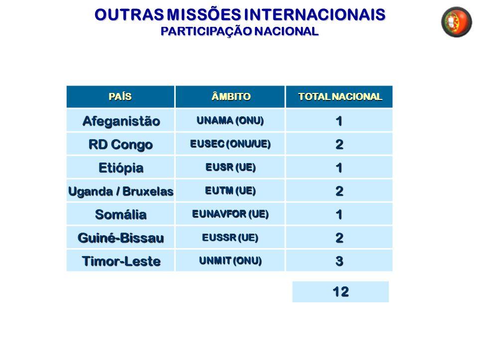 OUTRAS MISSÕES INTERNACIONAIS PARTICIPAÇÃO NACIONAL