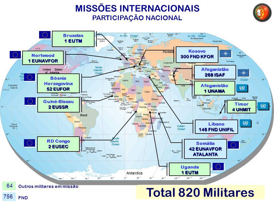 MISSÕES INTERNACIONAIS PARTICIPAÇÃO NACIONAL