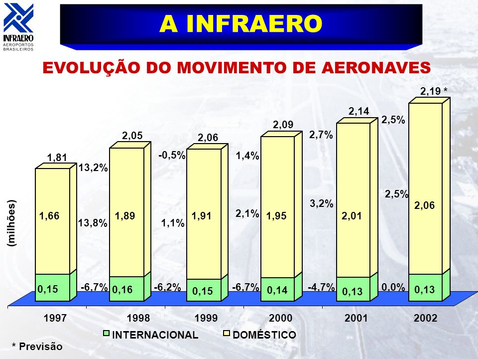 EVOLUÇÃO DO MOVIMENTO DE AERONAVES
