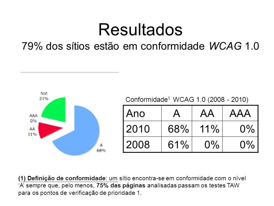Resultados 79% dos sítios estão em conformidade WCAG 1.0