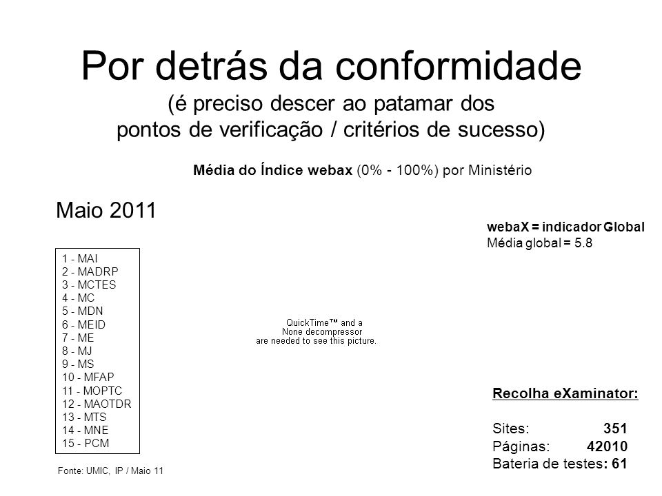 Média do Índice webax (0% - 100%) por Ministério