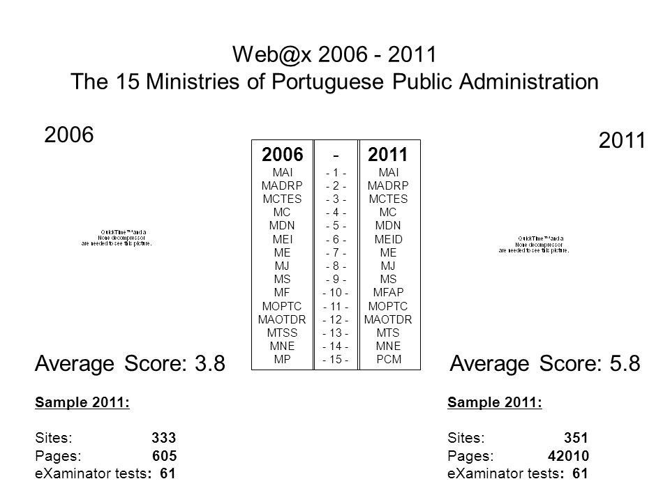 Web@x 2006 - 2011 The 15 Ministries of Portuguese Public Administration