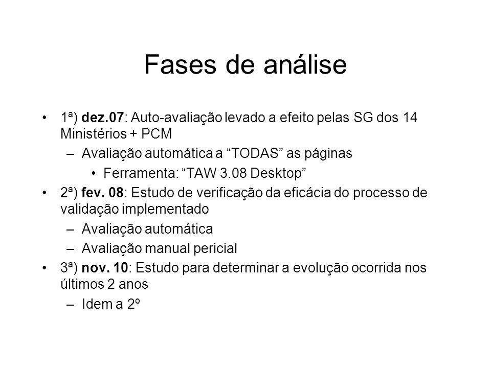 Fases de análise1ª) dez.07: Auto-avaliação levado a efeito pelas SG dos 14 Ministérios + PCM. Avaliação automática a TODAS as páginas.
