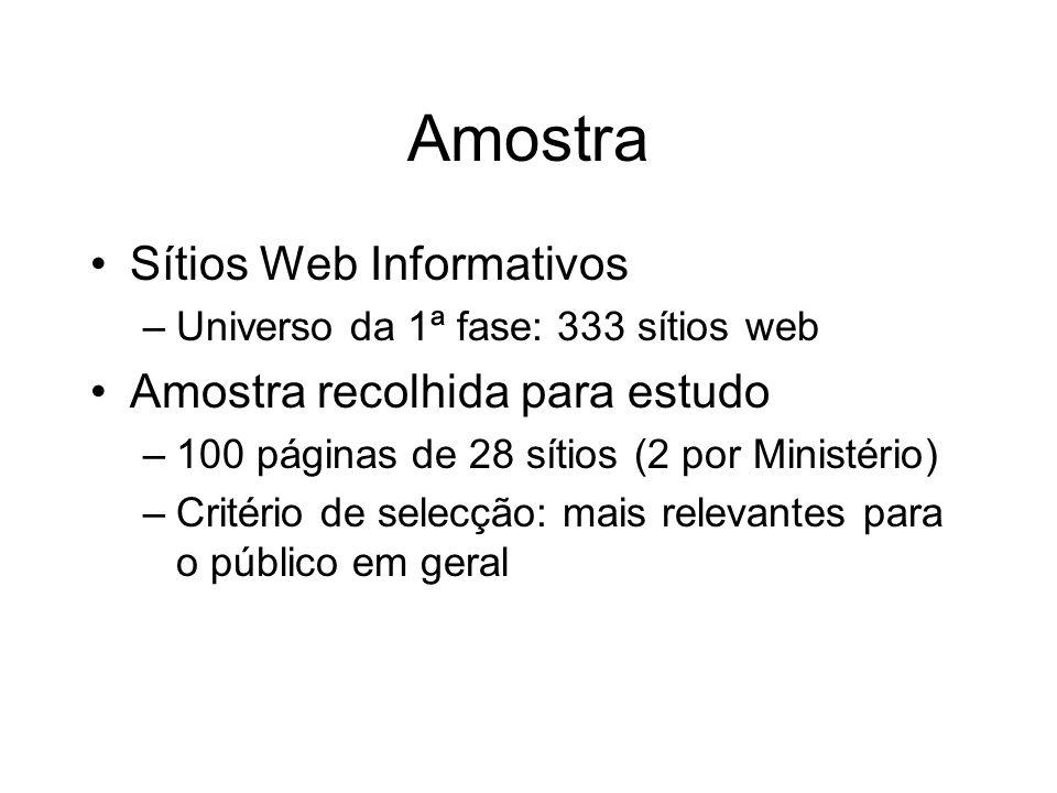 Amostra Sítios Web Informativos Amostra recolhida para estudo