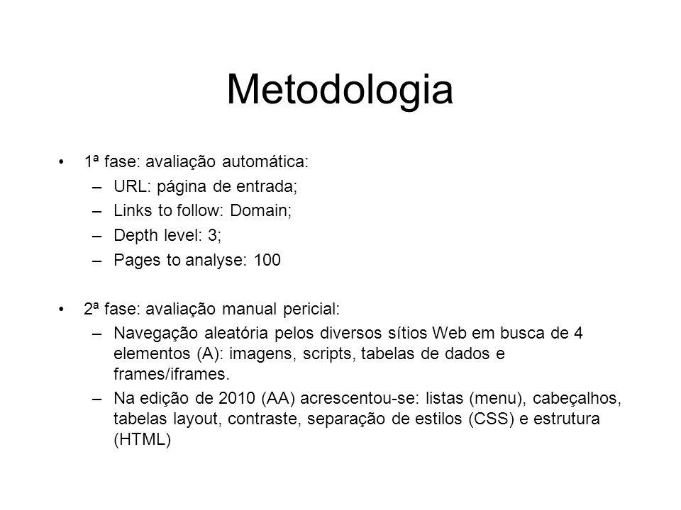 Metodologia 1ª fase: avaliação automática: URL: página de entrada;