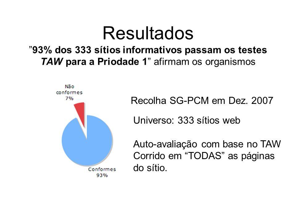 Resultados 93% dos 333 sítios informativos passam os testes TAW para a Priodade 1 afirmam os organismos