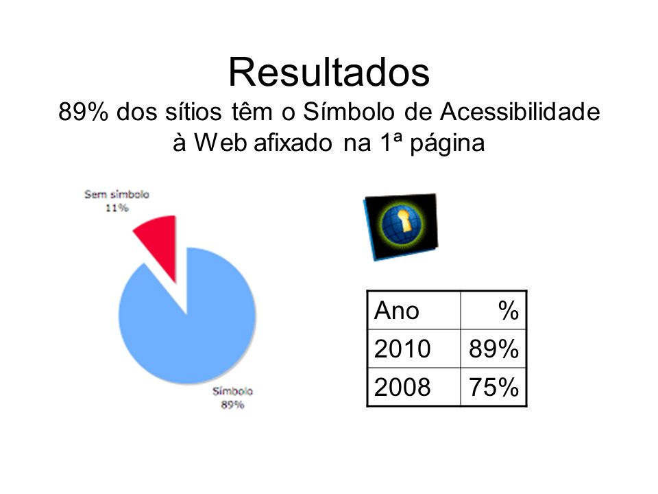 Resultados 89% dos sítios têm o Símbolo de Acessibilidade à Web afixado na 1ª página