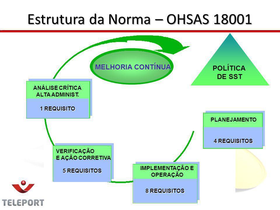 Estrutura da Norma – OHSAS 18001