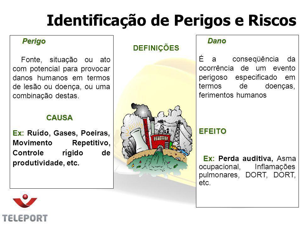 Identificação de Perigos e Riscos