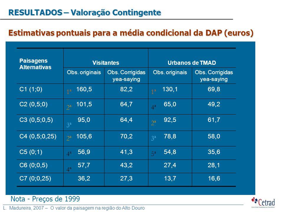 Estimativas pontuais para a média condicional da DAP (euros)