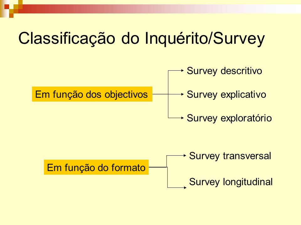 Classificação do Inquérito/Survey