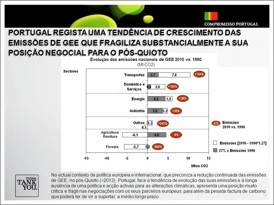 Evolução das emissões nacionais de GEE 2010 vs. 1990