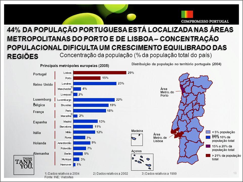 44% DA POPULAÇÃO PORTUGUESA ESTÁ LOCALIZADA NAS ÁREAS METROPOLITANAS DO PORTO E DE LISBOA – CONCENTRAÇÃO POPULACIONAL DIFICULTA UM CRESCIMENTO EQUILIBRADO DAS REGIÕES