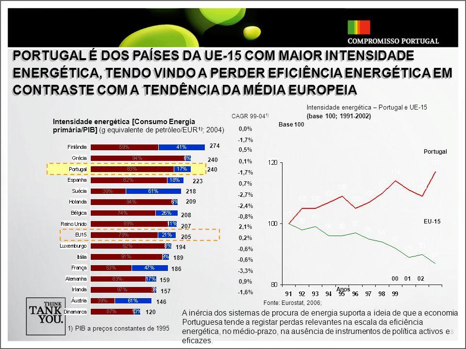 PORTUGAL É DOS PAÍSES DA UE-15 COM MAIOR INTENSIDADE ENERGÉTICA, TENDO VINDO A PERDER EFICIÊNCIA ENERGÉTICA EM CONTRASTE COM A TENDÊNCIA DA MÉDIA EUROPEIA