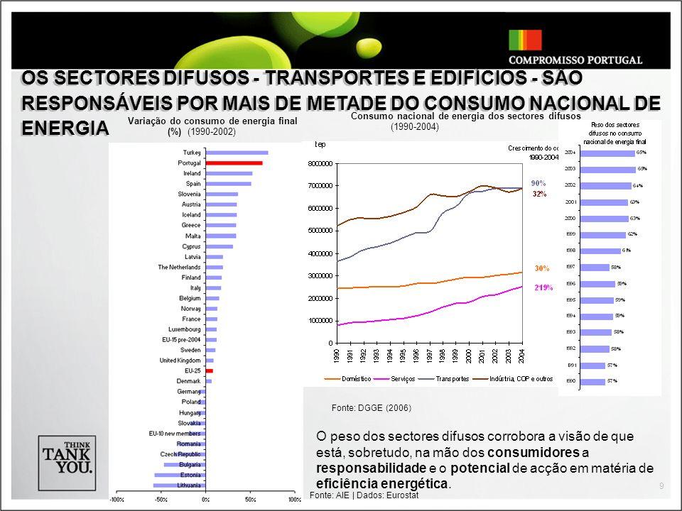 OS SECTORES DIFUSOS - TRANSPORTES E EDIFÍCIOS - SÃO RESPONSÁVEIS POR MAIS DE METADE DO CONSUMO NACIONAL DE ENERGIA