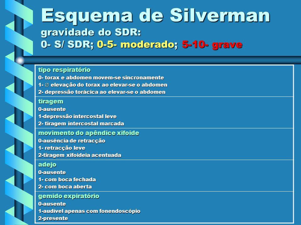Esquema de Silverman gravidade do SDR: 0- S/ SDR; 0-5- moderado; 5-10- grave