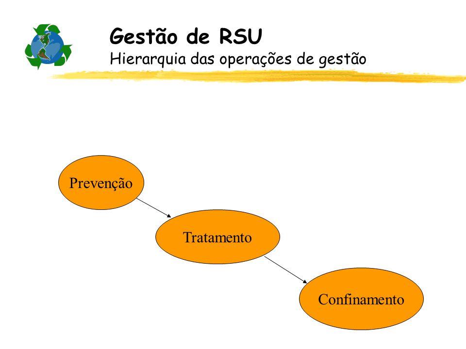 Gestão de RSU Hierarquia das operações de gestão