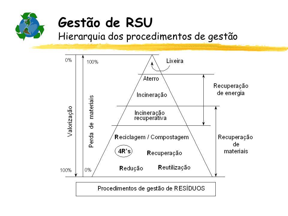 Gestão de RSU Hierarquia dos procedimentos de gestão