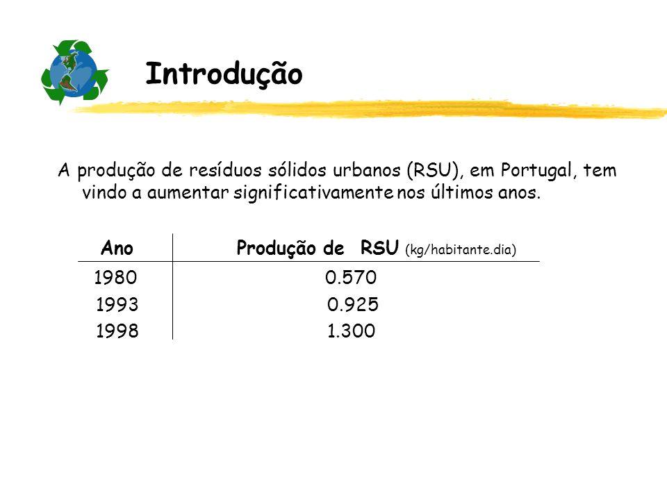 Introdução Ano Produção de RSU (kg/habitante.dia) 1980 0.570