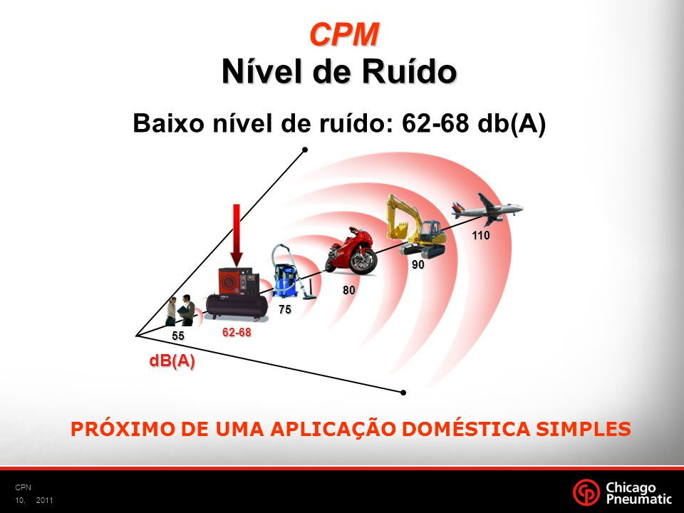 Nível de Ruído CPM Baixo nível de ruído: 62-68 db(A)