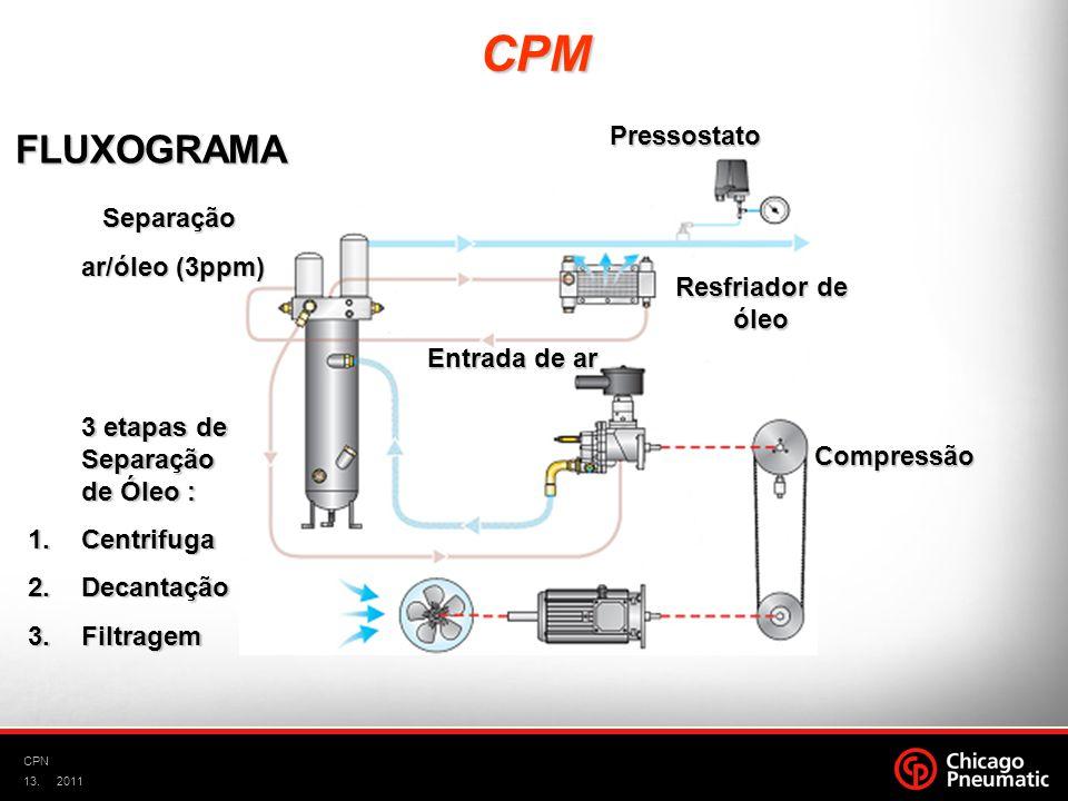 CPM FLUXOGRAMA Pressostato Separação ar/óleo (3ppm) Resfriador de óleo