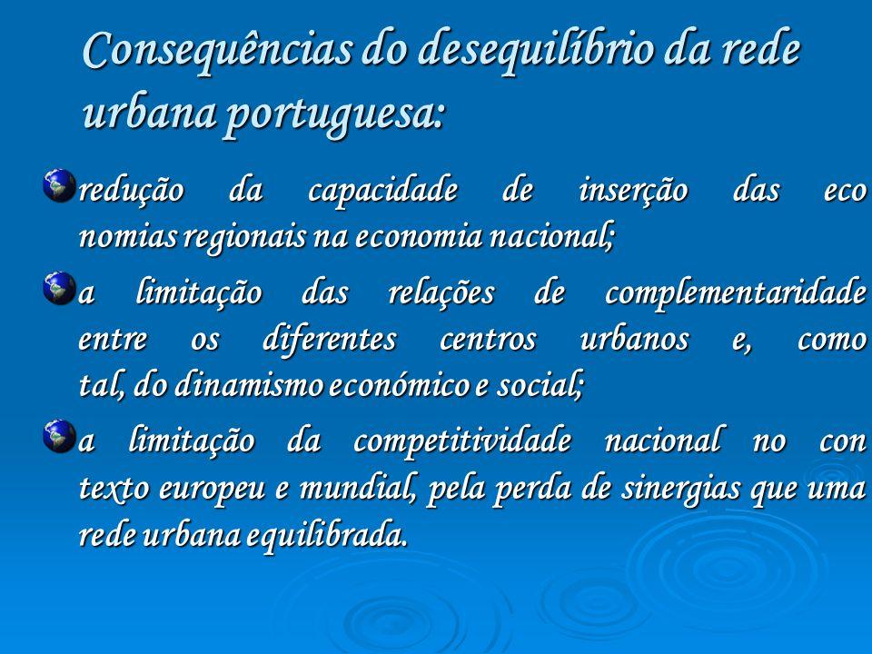 Consequências do desequilíbrio da rede urbana portuguesa: