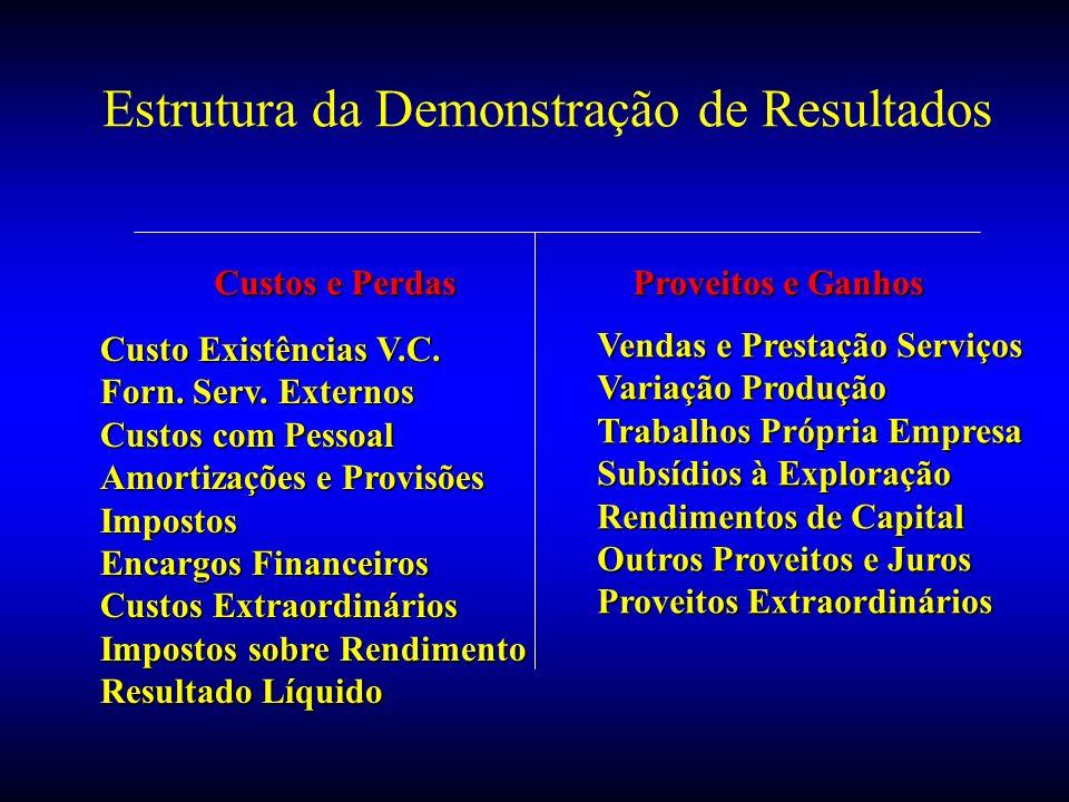 Estrutura da Demonstração de Resultados