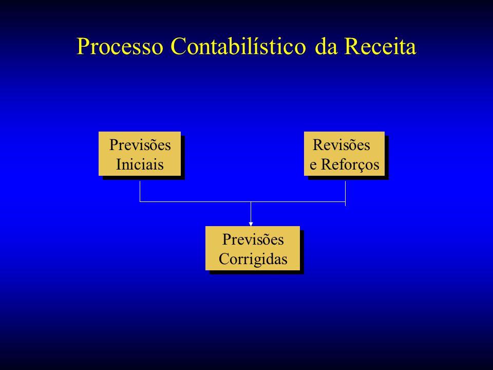 Processo Contabilístico da Receita