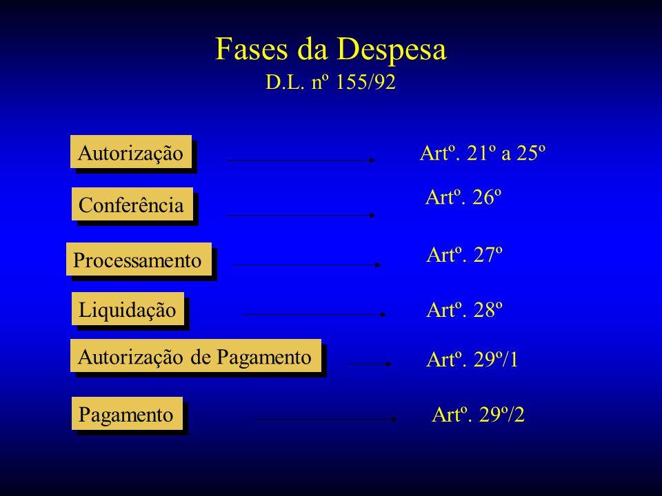 Fases da Despesa D.L. nº 155/92 Autorização Artº. 21º a 25º Artº. 26º