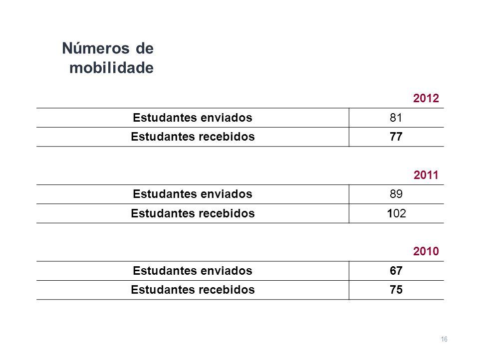 Números de mobilidade 2012 Estudantes enviados 81 Estudantes recebidos