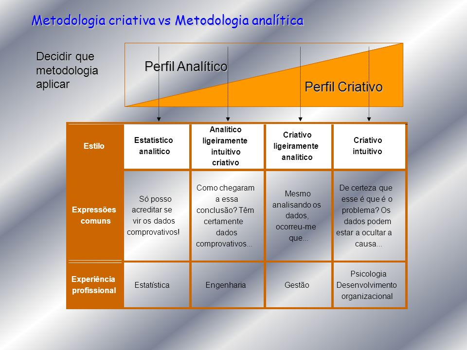 Metodologia criativa vs Metodologia analítica