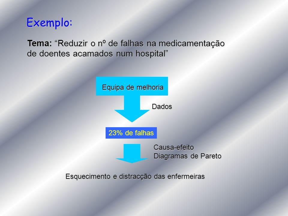 Exemplo: Tema: Reduzir o nº de falhas na medicamentação