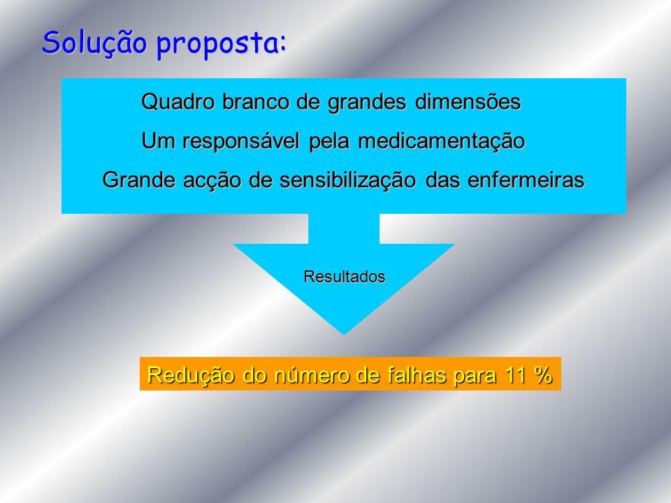 Solução proposta: Quadro branco de grandes dimensões