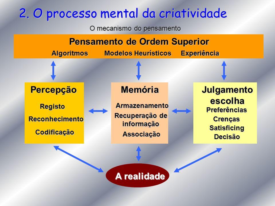 2. O processo mental da criatividade