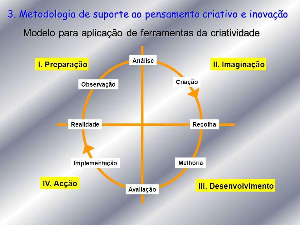 3. Metodologia de suporte ao pensamento criativo e inovação