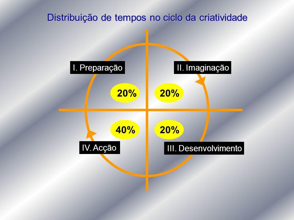 Distribuição de tempos no ciclo da criatividade