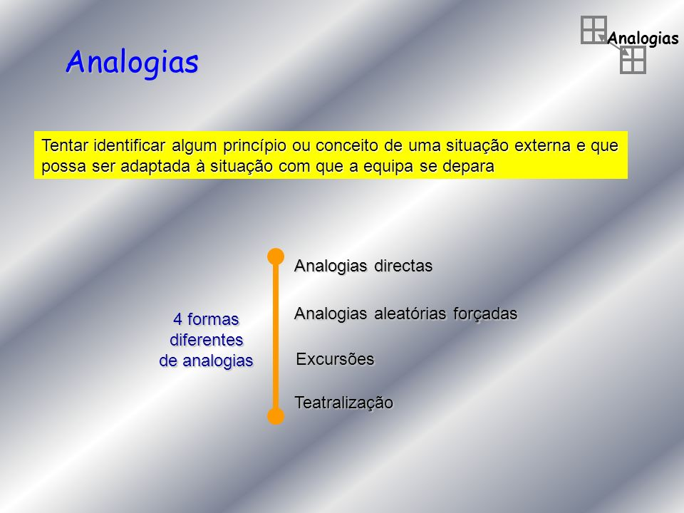 Analogias Analogias. Tentar identificar algum princípio ou conceito de uma situação externa e que.